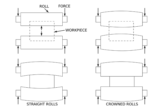Bharaj Machinery: Heavy Duty Rubber Calendars : ASTM Standards